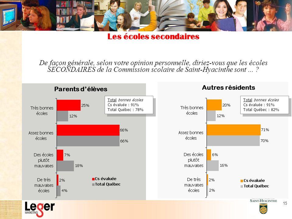 15 De façon générale, selon votre opinion personnelle, diriez-vous que les écoles SECONDAIRES de la Commission scolaire de Saint-Hyacinthe sont...