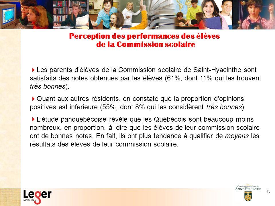 18 Perception des performances des élèves de la Commission scolaire Les parents délèves de la Commission scolaire de Saint-Hyacinthe sont satisfaits des notes obtenues par les élèves (61%, dont 11% qui les trouvent très bonnes).