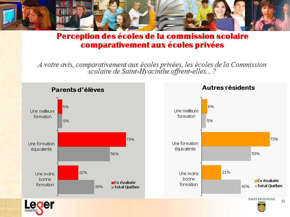 19 A votre avis, comparativement aux écoles privées, les écoles de la Commission scolaire de Saint-Hyacinthe offrent-elles...