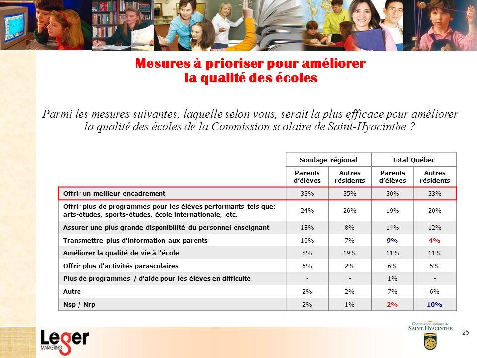25 Parmi les mesures suivantes, laquelle selon vous, serait la plus efficace pour améliorer la qualité des écoles de la Commission scolaire de Saint-Hyacinthe .