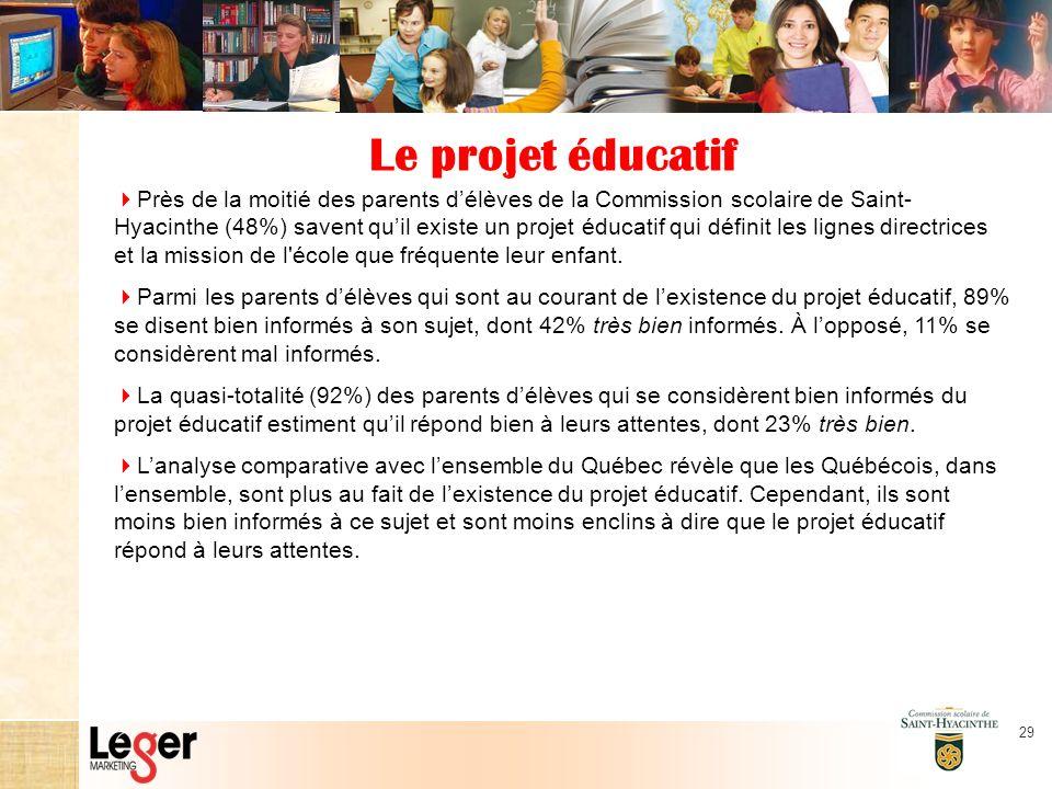29 Le projet éducatif Près de la moitié des parents délèves de la Commission scolaire de Saint- Hyacinthe (48%) savent quil existe un projet éducatif qui définit les lignes directrices et la mission de l école que fréquente leur enfant.