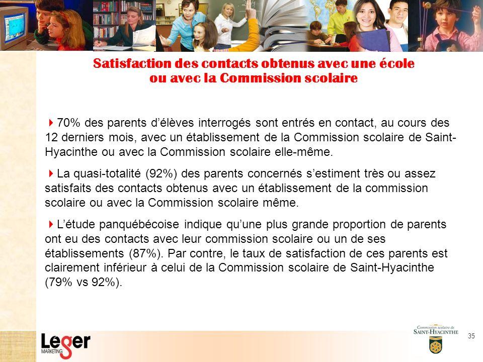 35 Satisfaction des contacts obtenus avec une école ou avec la Commission scolaire 70% des parents délèves interrogés sont entrés en contact, au cours des 12 derniers mois, avec un établissement de la Commission scolaire de Saint- Hyacinthe ou avec la Commission scolaire elle-même.
