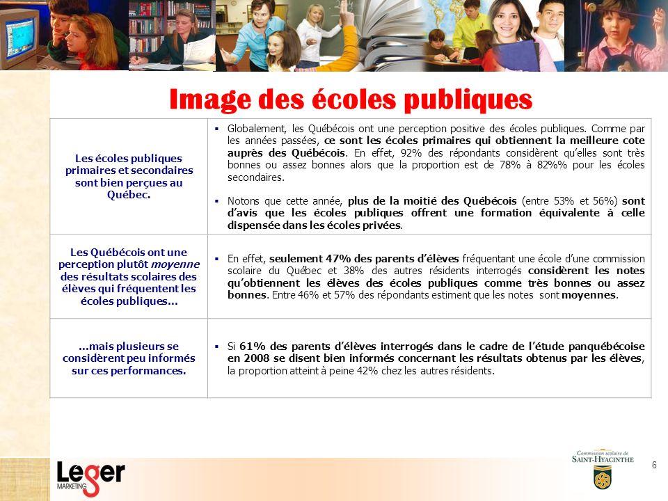 6 Image des écoles publiques Les écoles publiques primaires et secondaires sont bien perçues au Québec.