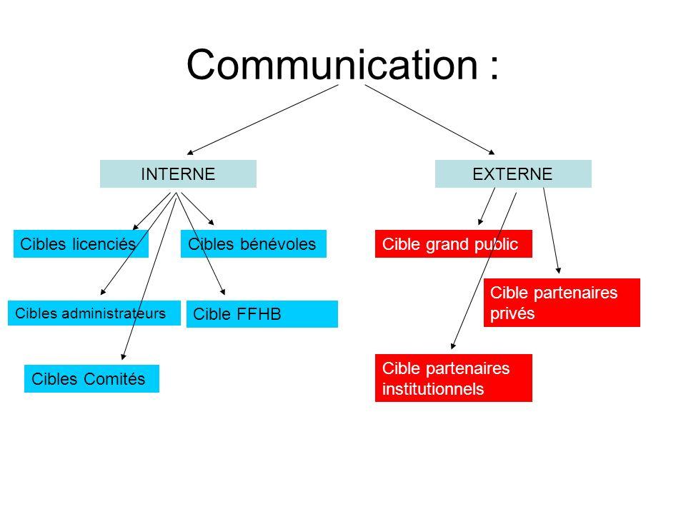 Communication : INTERNEEXTERNE Cibles licenciés Cibles administrateurs Cible FFHB Cibles bénévoles Cibles Comités Cible grand public Cible partenaires