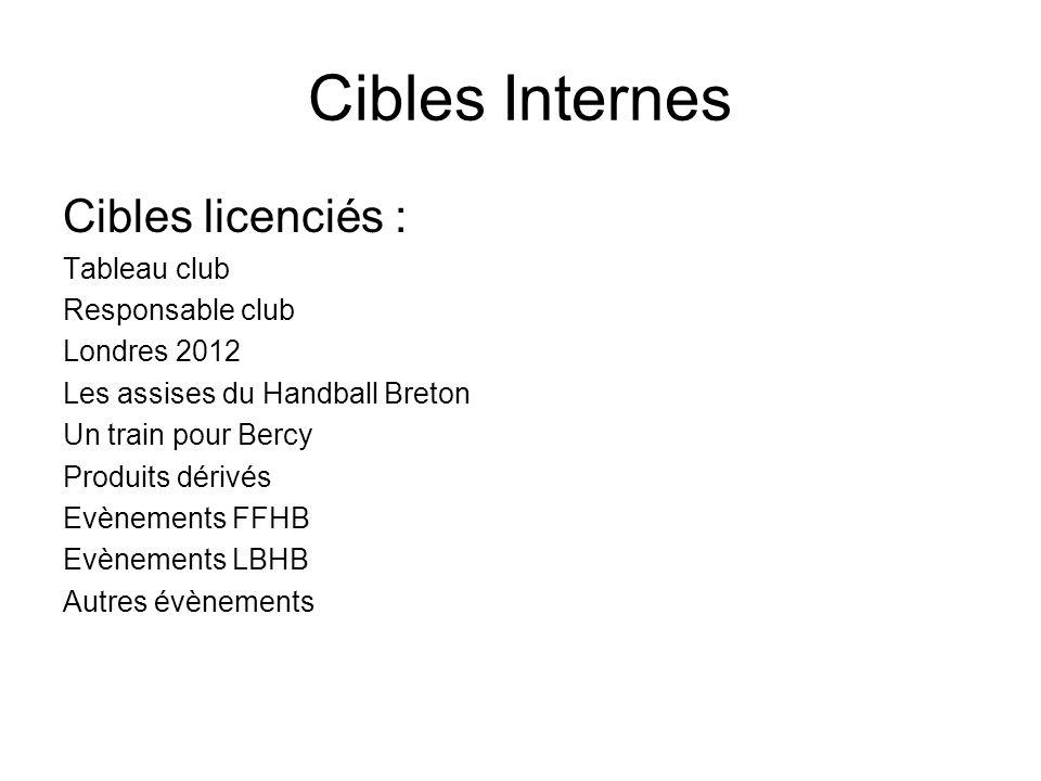 Cibles Internes Cibles bénévoles : Tableaux clubs NTIC (Portable + ordinateur dans chaque club) Outils de communication Londres 2012 Assises du handball breton Evènements FFHB Evènements LBHB Autres évènements