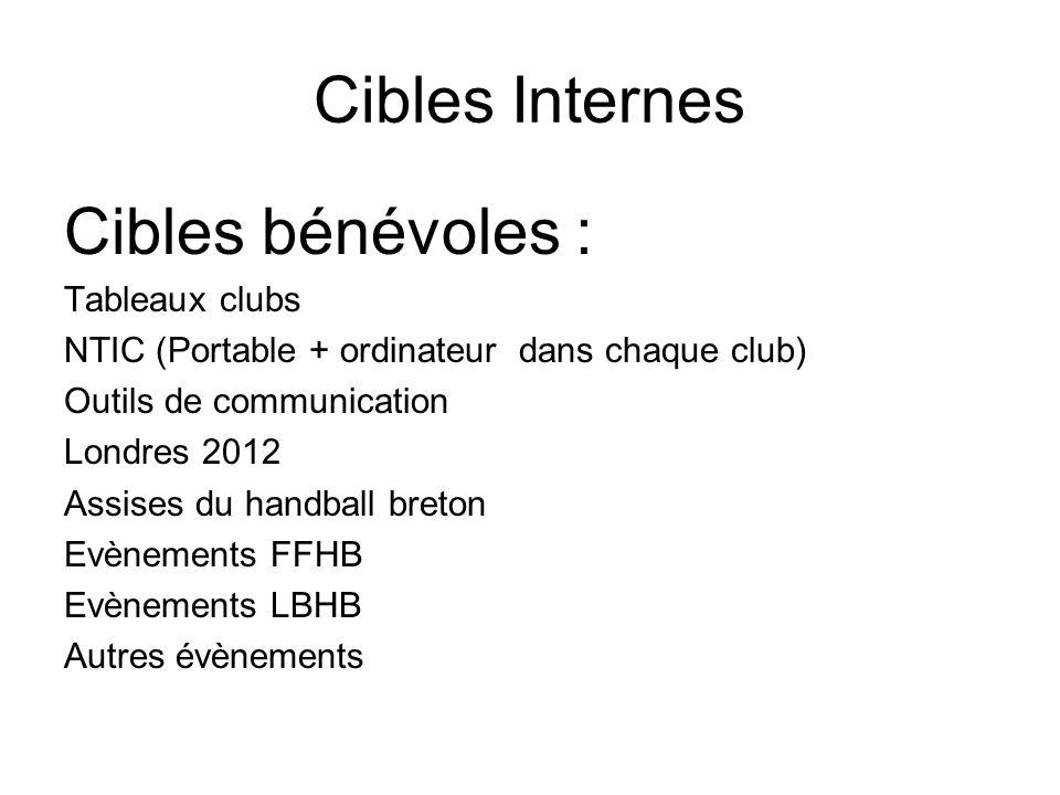 Cibles Internes Cibles bénévoles : Tableaux clubs NTIC (Portable + ordinateur dans chaque club) Outils de communication Londres 2012 Assises du handba