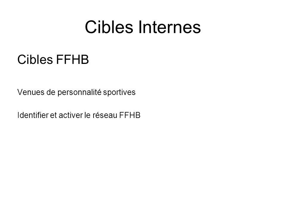 Cibles Internes Cibles FFHB Venues de personnalité sportives Identifier et activer le réseau FFHB