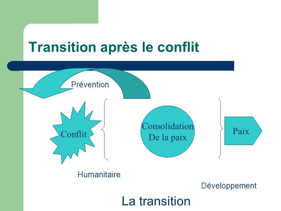 Transition après le conflit Prévention Humanitaire Développement La transition Conflit Paix Consolidation De la paix