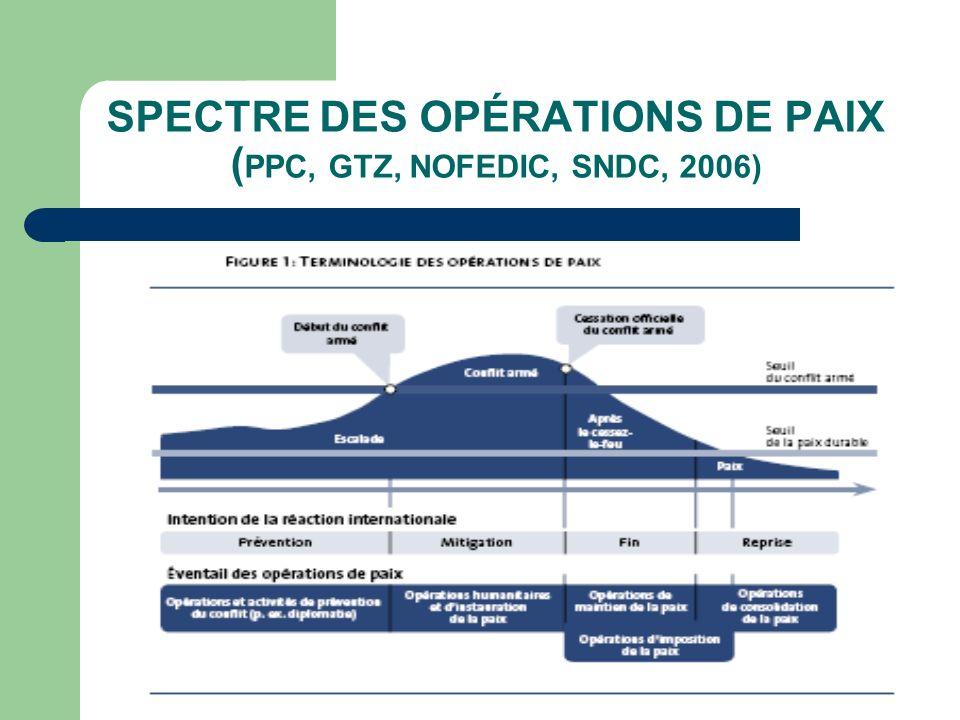 SPECTRE DES OPÉRATIONS DE PAIX ( PPC, GTZ, NOFEDIC, SNDC, 2006)