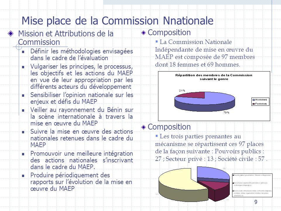 9 Mission et Attributions de la Commission Définir les méthodologies envisagées dans le cadre de lévaluation Vulgariser les principes, le processus, les objectifs et les actions du MAEP en vue de leur appropriation par les différents acteurs du développement Sensibiliser lopinion nationale sur les enjeux et défis du MAEP Veiller au rayonnement du Bénin sur la scène internationale à travers la mise en œuvre du MAEP Suivre la mise en œuvre des actions nationales retenues dans le cadre du MAEP Promouvoir une meilleure intégration des actions nationales sinscrivant dans le cadre du MAEP.