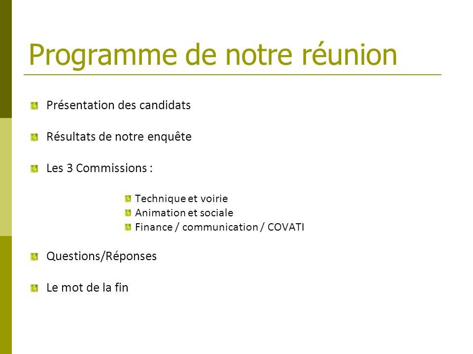Programme de notre réunion Présentation des candidats Résultats de notre enquête Les 3 Commissions : Technique et voirie Animation et sociale Finance