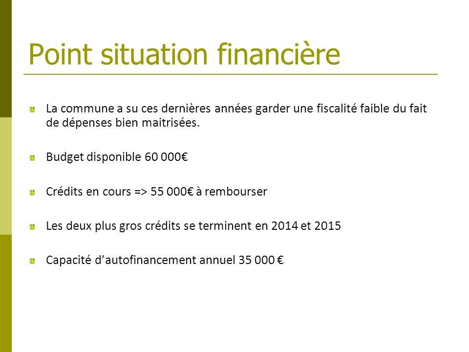 Point situation financière La commune a su ces dernières années garder une fiscalité faible du fait de dépenses bien maitrisées. Budget disponible 60