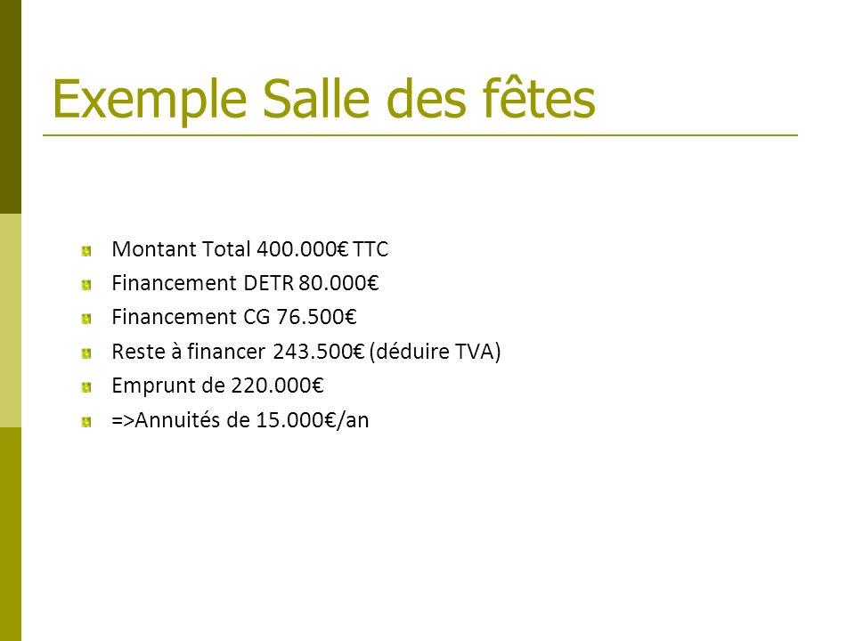 Exemple Salle des fêtes Montant Total 400.000 TTC Financement DETR 80.000 Financement CG 76.500 Reste à financer 243.500 (déduire TVA) Emprunt de 220.