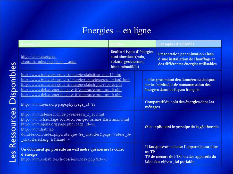 Les Ressources Disponibles Energies – en ligne RessourcesLimitesExemples dactivités http://www.energies- avenir.fr/index.php?p_a=__anim Seules 4 types