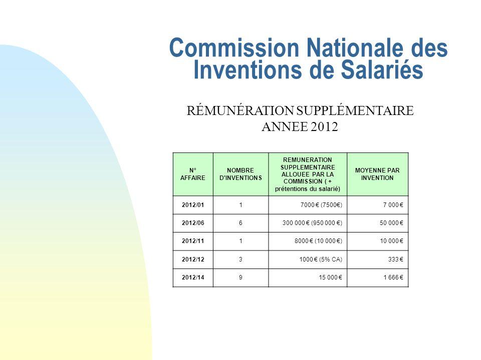 Commission Nationale des Inventions de Salariés RÉMUNÉRATION SUPPLÉMENTAIRE ANNEE 2012 N° AFFAIRE NOMBRE D INVENTIONS REMUNERATION SUPPLEMENTAIRE ALLOUEE PAR LA COMMISSION ( + prétentions du salarié) MOYENNE PAR INVENTION 2012/011 7000 (7500) 7 000 2012/066 300 000 (950 000 ) 50 000 2012/111 8000 (10 000 ) 10 000 2012/123 1000 (5% CA) 333 2012/149 15 000 1 666