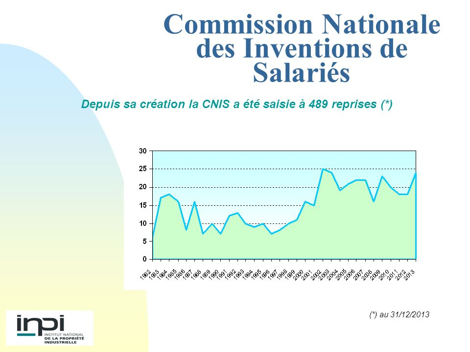 Commission Nationale des Inventions de Salariés NATURE DES DÉCISIONS