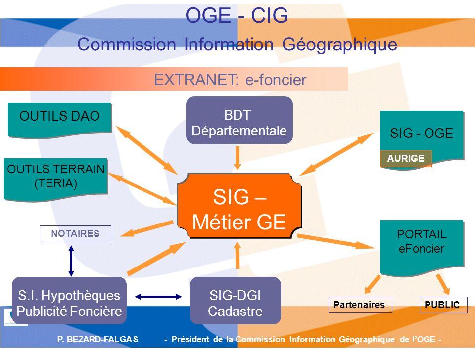 P. BEZARD-FALGAS - Président de la Commission Information Géographique de lOGE - SIG – Métier GE Partenaires PUBLIC EXTRANET: e-foncier OUTILS DAO SIG