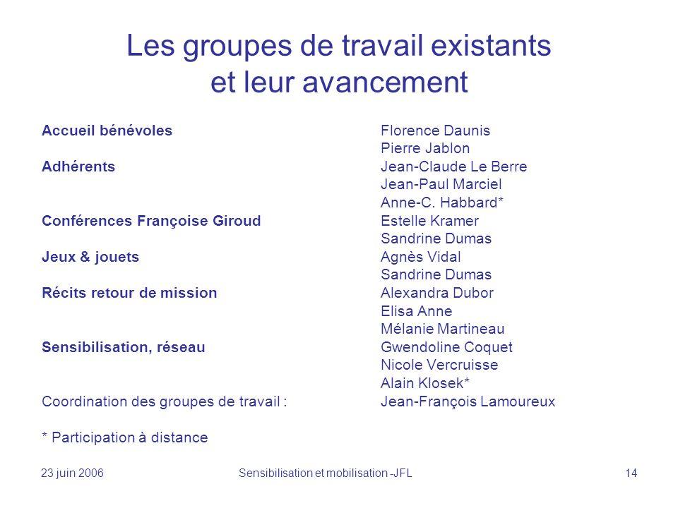 23 juin 2006 Sensibilisation et mobilisation -JFL 14 Les groupes de travail existants et leur avancement Accueil bénévoles Florence Daunis Pierre Jablon AdhérentsJean-Claude Le Berre Jean-Paul Marciel Anne-C.