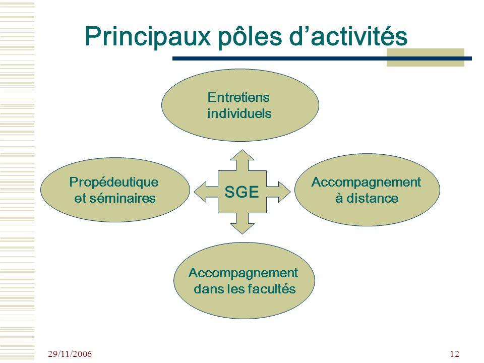 29/11/2006 12 Principaux pôles dactivités Entretiens individuels Propédeutique et séminaires Accompagnement à distance Accompagnement dans les facultés SGE