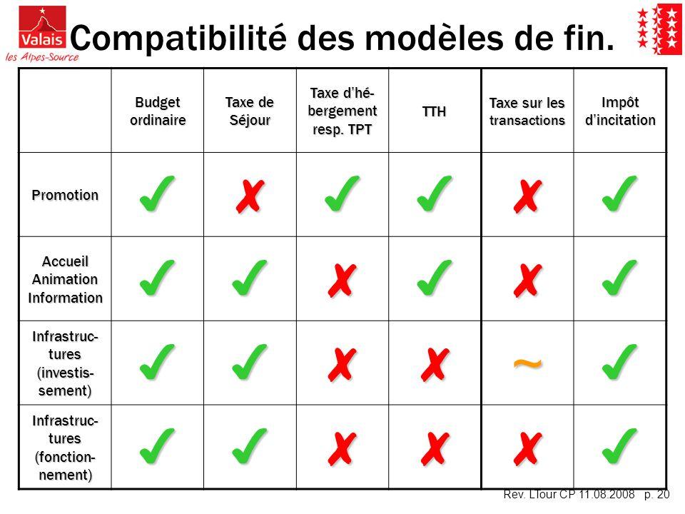 Rev. LTour CP 11.08.2008 p. 20 Compatibilité des modèles de fin. Budget ordinaire Taxe de Séjour Taxe dhé- bergement resp. TPT TTH Taxe sur les transa