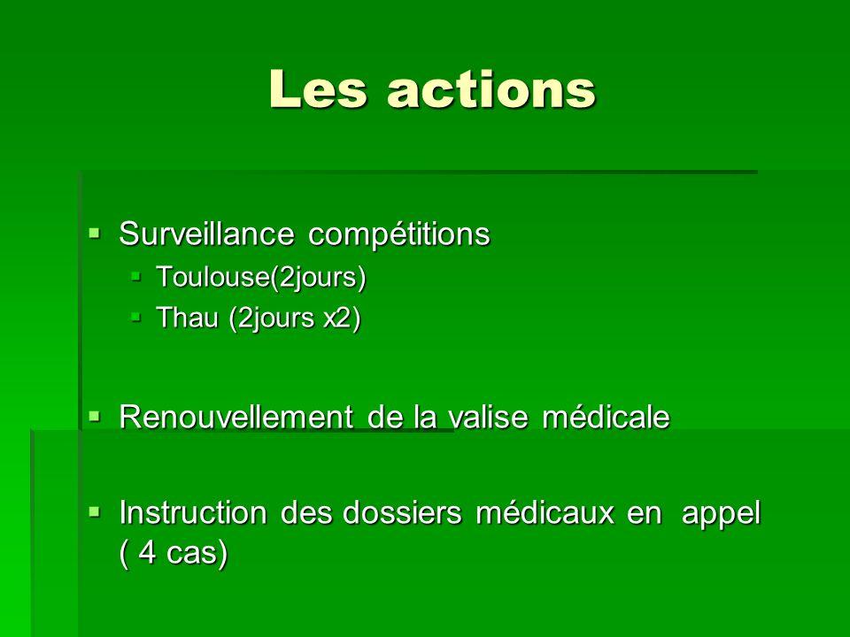 Les actions Surveillance compétitions Surveillance compétitions Toulouse(2jours) Toulouse(2jours) Thau (2jours x2) Thau (2jours x2) Renouvellement de la valise médicale Renouvellement de la valise médicale Instruction des dossiers médicaux en appel ( 4 cas) Instruction des dossiers médicaux en appel ( 4 cas)