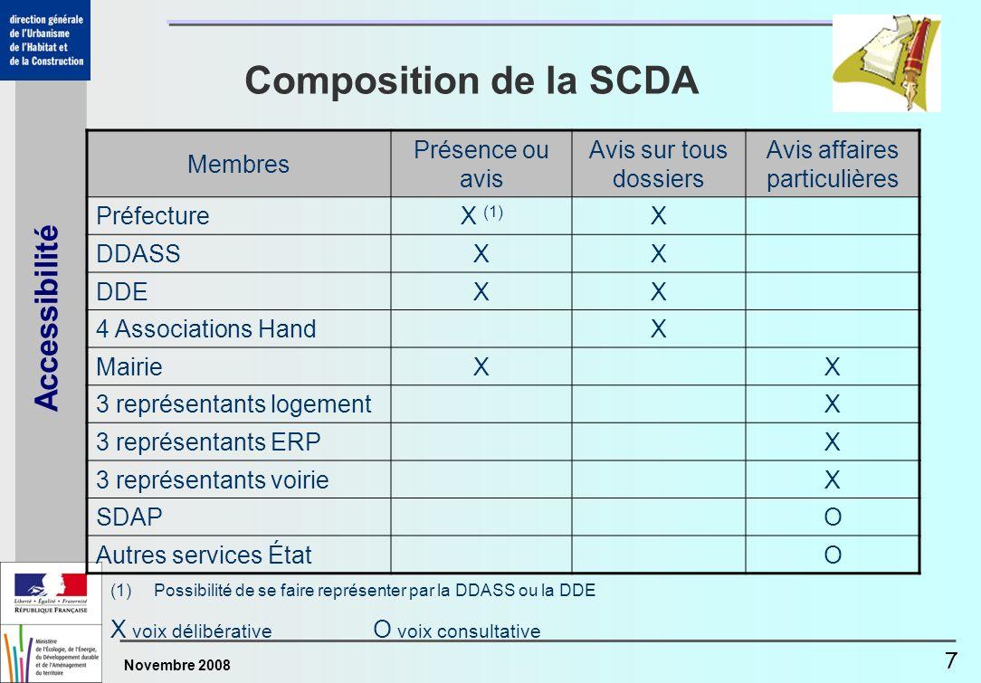 Novembre 2008 Accessibilité 7 Composition de la SCDA Membres Présence ou avis Avis sur tous dossiers Avis affaires particulières PréfectureX (1) X DDA