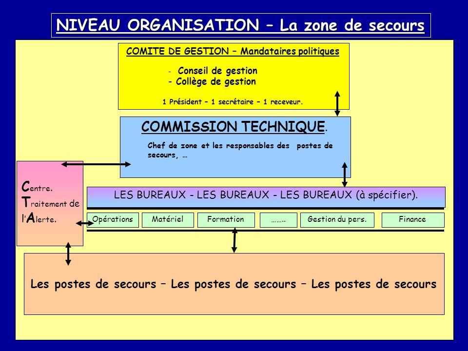 COMITE DE GESTION – Mandataires politiques - Conseil de gestion - Collège de gestion 1 Président – 1 secrétaire – 1 receveur. COMMISSION TECHNIQUE. Ch
