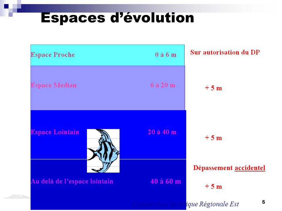 5 Espaces dévolution + 5 m Dépassement accidentel + 5 m Commission Technique Régionale Est