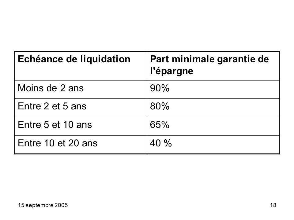 15 septembre 200518 Echéance de liquidationPart minimale garantie de l épargne Moins de 2 ans90% Entre 2 et 5 ans80% Entre 5 et 10 ans65% Entre 10 et 20 ans40 %