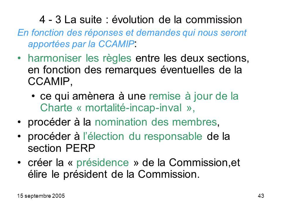 15 septembre 200543 4 - 3 La suite : évolution de la commission En fonction des réponses et demandes qui nous seront apportées par la CCAMIP : harmoniser les règles entre les deux sections, en fonction des remarques éventuelles de la CCAMIP, ce qui amènera à une remise à jour de la Charte « mortalité-incap-inval », procéder à la nomination des membres, procéder à lélection du responsable de la section PERP créer la « présidence » de la Commission,et élire le président de la Commission.