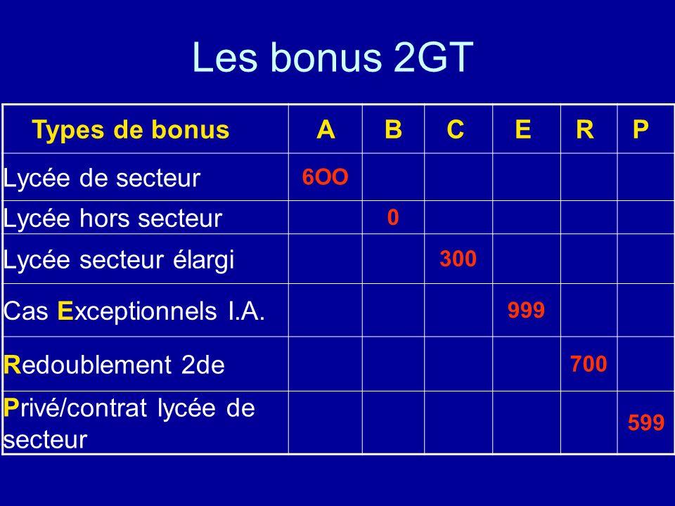 Les bonus 2GT Types de bonus A B C E R P Lycée de secteur 6OO Lycée hors secteur 0 Lycée secteur élargi 300 Cas Exceptionnels I.A.