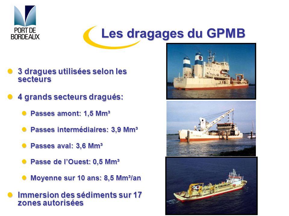 3 dragues utilisées selon les secteurs 3 dragues utilisées selon les secteurs 4 grands secteurs dragués: 4 grands secteurs dragués: Passes amont: 1,5