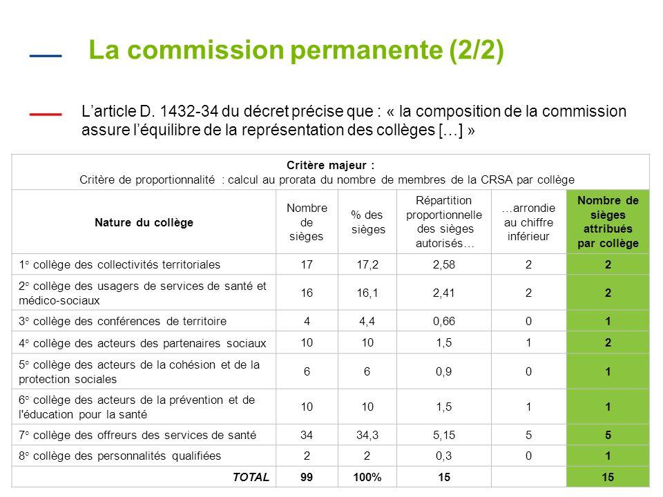 La commission permanente (2/2) Larticle D.