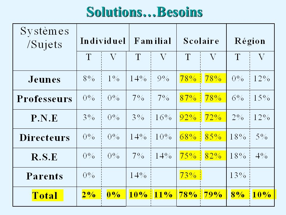 Solutions…Besoins