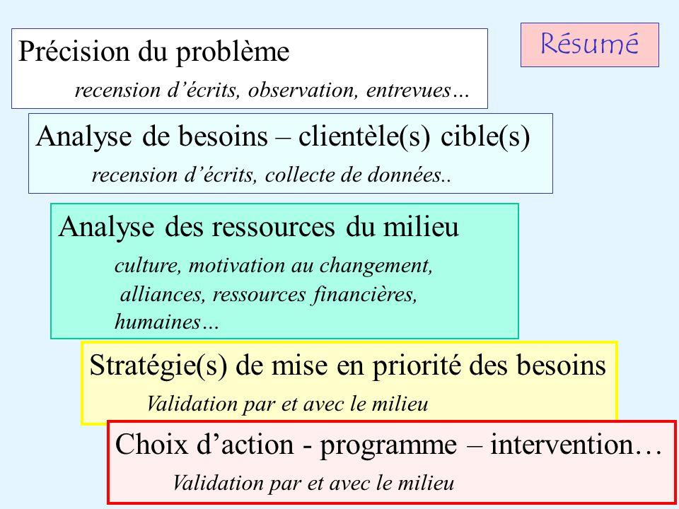 Résumé Précision du problème recension décrits, observation, entrevues… Analyse de besoins – clientèle(s) cible(s) recension décrits, collecte de données..