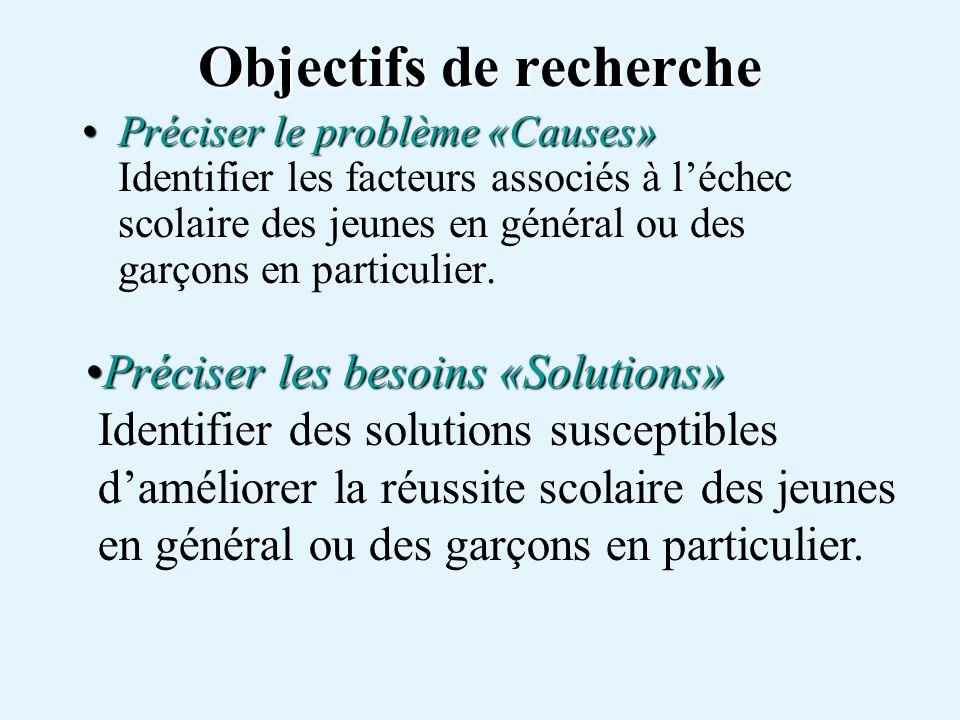 Objectifs de recherche Préciser le problème «Causes»Préciser le problème «Causes» Identifier les facteurs associés à léchec scolaire des jeunes en général ou des garçons en particulier.