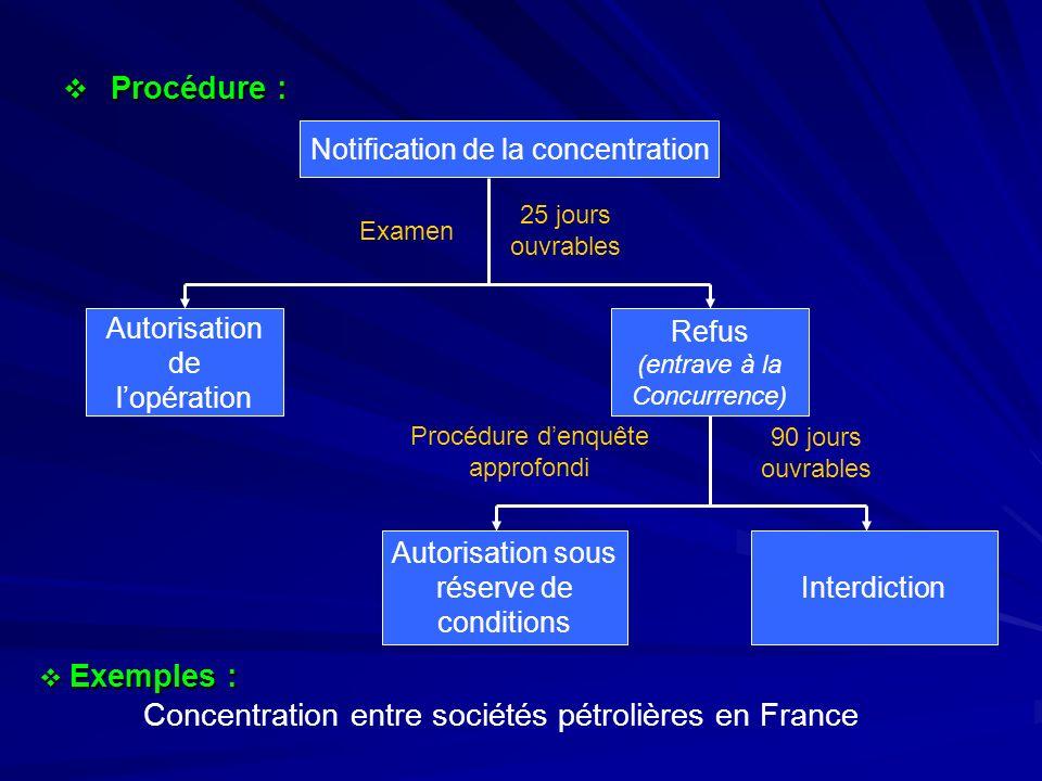 Procédure : Procédure : Notification de la concentration Autorisation de lopération Refus (entrave à la Concurrence) Autorisation sous réserve de cond