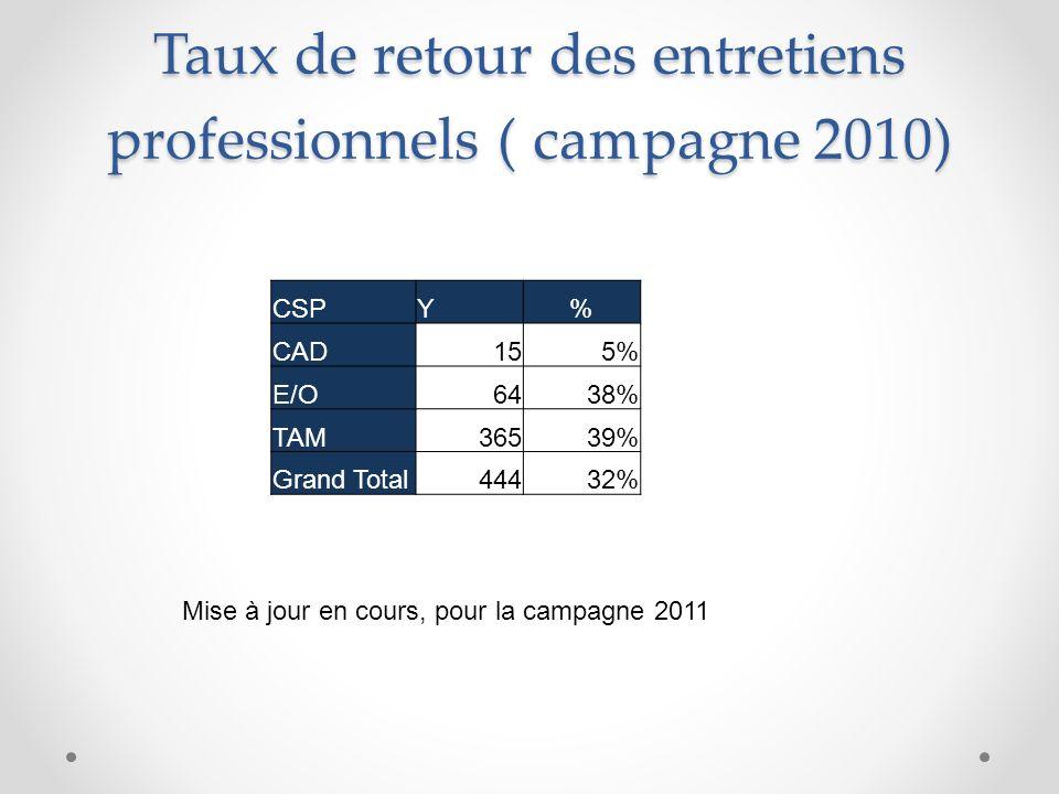 Taux de retour des entretiens professionnels ( campagne 2010) CSPY% CAD155% E/O6438% TAM36539% Grand Total44432% Mise à jour en cours, pour la campagne 2011