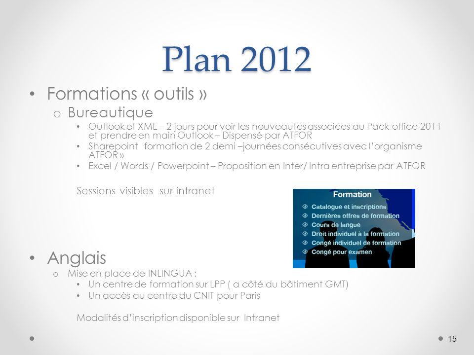 Plan 2012 Formations « outils » o Bureautique Outlook et XME – 2 jours pour voir les nouveautés associées au Pack office 2011 et prendre en main Outlo