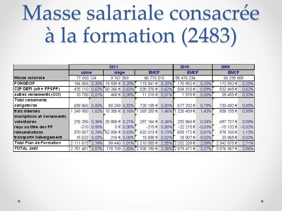 Masse salariale consacrée à la formation (2483)