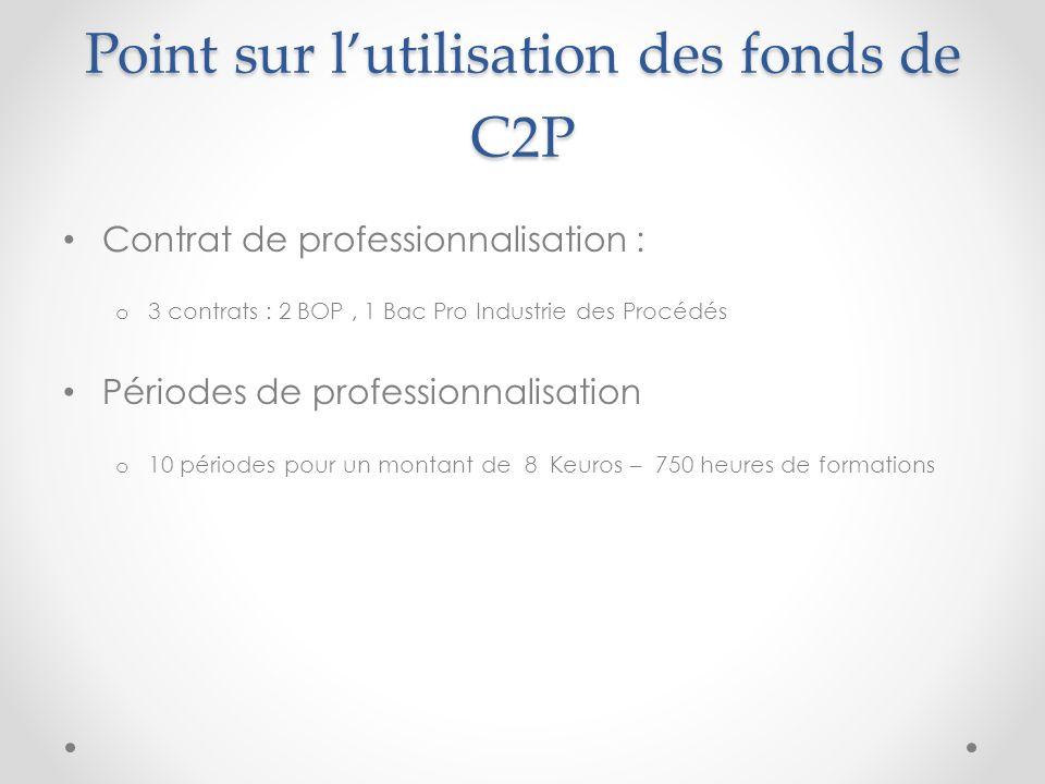Point sur lutilisation des fonds de C2P Contrat de professionnalisation : o 3 contrats : 2 BOP, 1 Bac Pro Industrie des Procédés Périodes de professio
