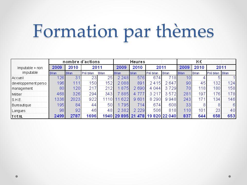 Bilan des formations par entités (I+NI)