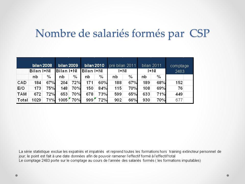 Nombre de salariés formés par CSP La série statistique exclue les expatriés et impatriés et reprend toutes les formations hors training extincteur per
