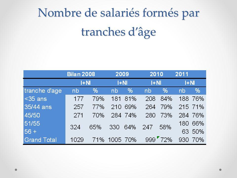 Nombre de salariés formés par tranches dâge