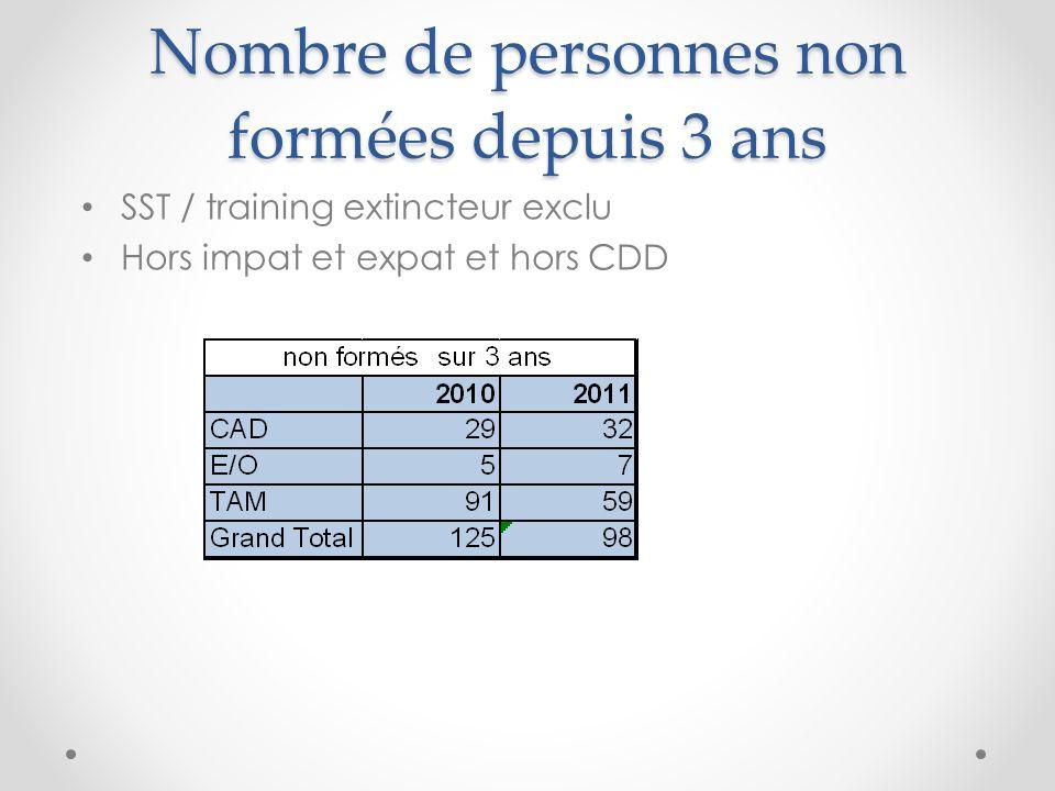 Nombre de personnes non formées depuis 3 ans SST / training extincteur exclu Hors impat et expat et hors CDD