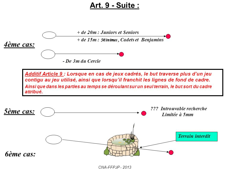 But déplacé non visible du cercle Ligne de perte Bon Nul Benjamins = moins de 10 ans Minimes = 10, 11 et 12 ans Juniors 16 et 17 ans et Seniors 4m à 7m 5m à 8m 6m à 10m Après avoir été lancé, ne se trouve pas dans les limites prévues à art.7 2 ème cas: 1er cas: Art.9 – le but est nul dans les 6 cas suivants: 6m à 9m Cadets = 13, 14 et 15 ans 3 ème cas: CNA-FFPJP - 2013