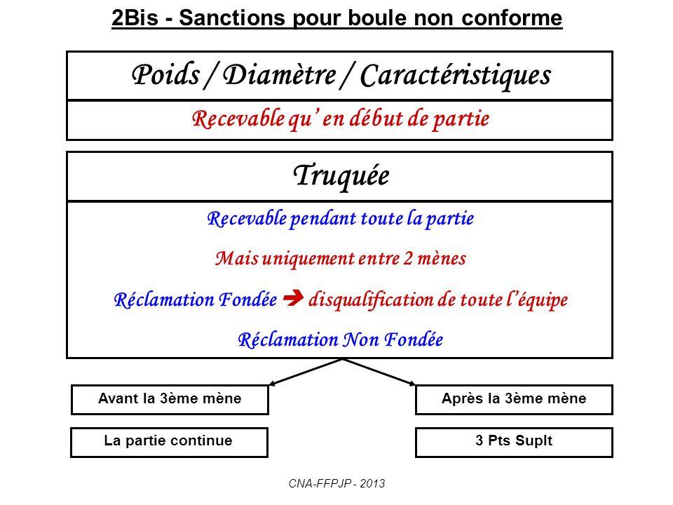 2Bis - Sanctions pour boule non conforme Poids / Diamètre / Caractéristiques Recevable qu en début de partie Truquée Recevable pendant toute la partie Mais uniquement entre 2 mènes Réclamation Fondée disqualification de toute léquipe Réclamation Non Fondée Avant la 3ème mèneAprès la 3ème mène 3 Pts SupltLa partie continue CNA-FFPJP - 2013