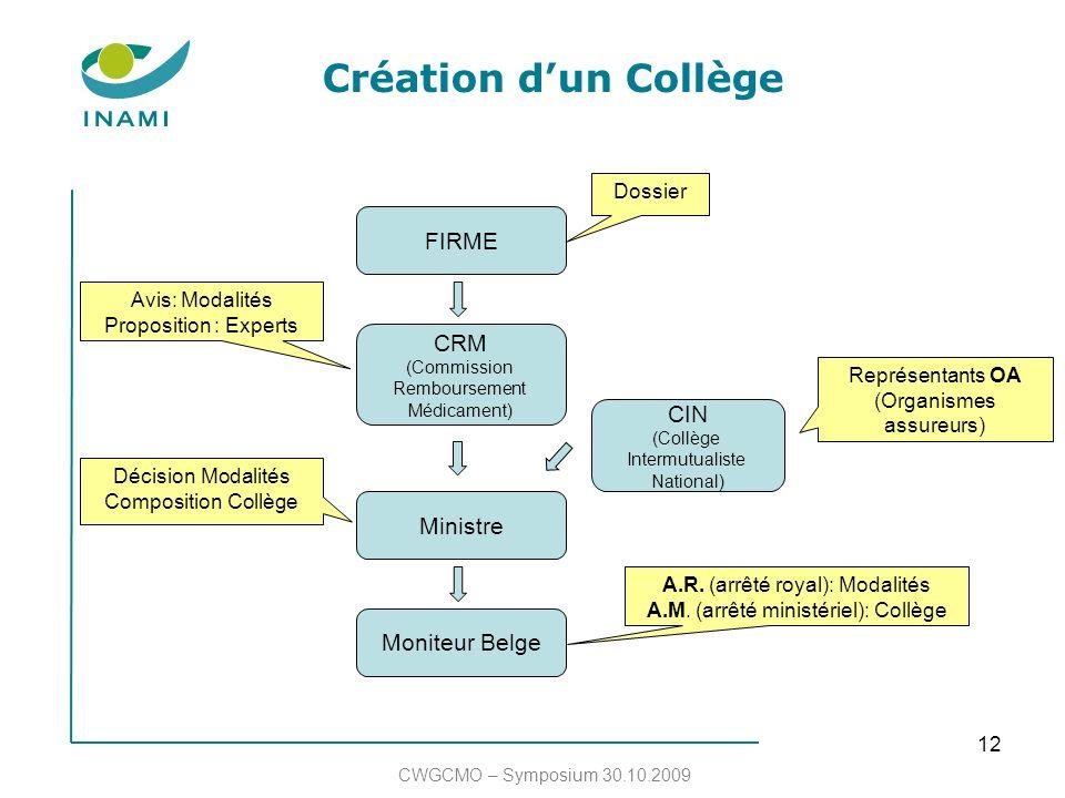 12 Création dun Collège CWGCMO – Symposium 30.10.2009 FIRME CRM (Commission Remboursement Médicament) Ministre Moniteur Belge CIN (Collège Intermutual
