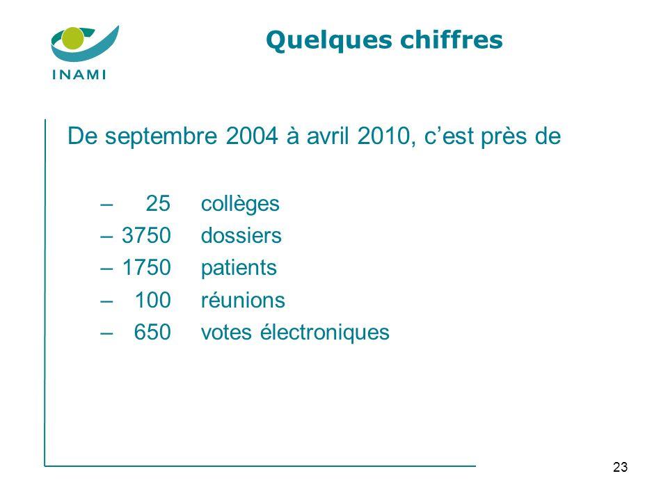 23 Quelques chiffres De septembre 2004 à avril 2010, cest près de – 25 collèges –3750 dossiers –1750 patients – 100 réunions – 650 votes électroniques