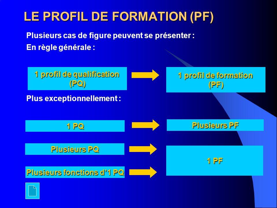 LE PROFIL DE FORMATION (PF) Plusieurs cas de figure peuvent se présenter : En règle générale : Plus exceptionnellement : 1 profil de qualification (PQ) 1 profil de formation (PF) 1 PQ Plusieurs PQ Plusieurs fonctions d1 PQ 1 PF Plusieurs PF